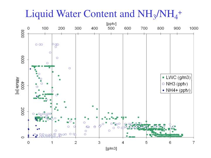Liquid Water Content and NH