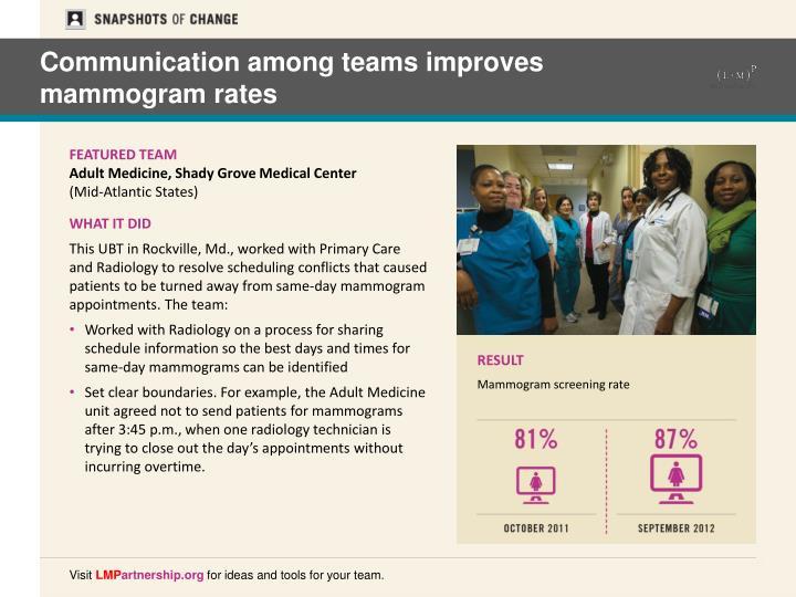 Communication among teams improves