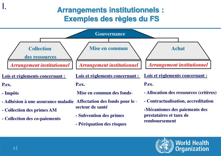 Arrangements institutionnels :