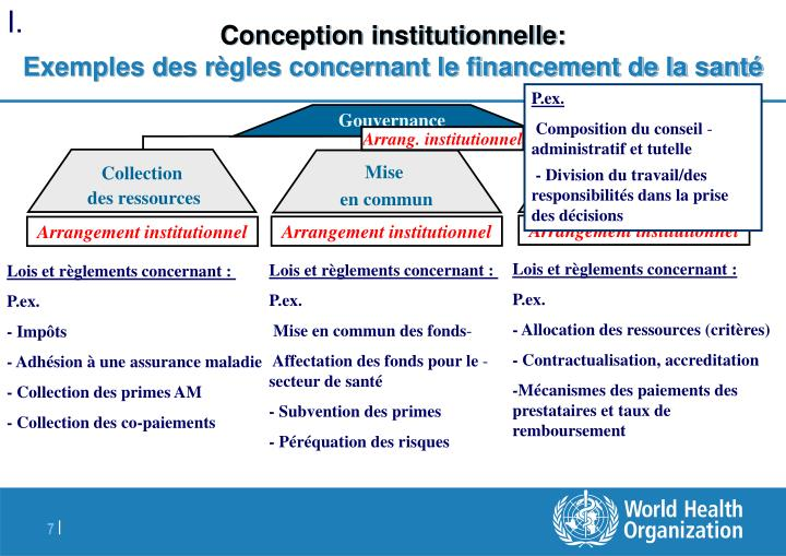 Conception institutionnelle: