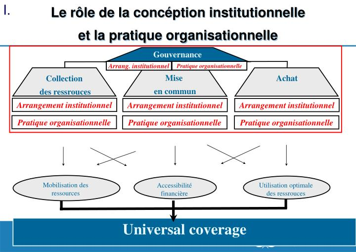 Le rôle de la concéption institutionnelle