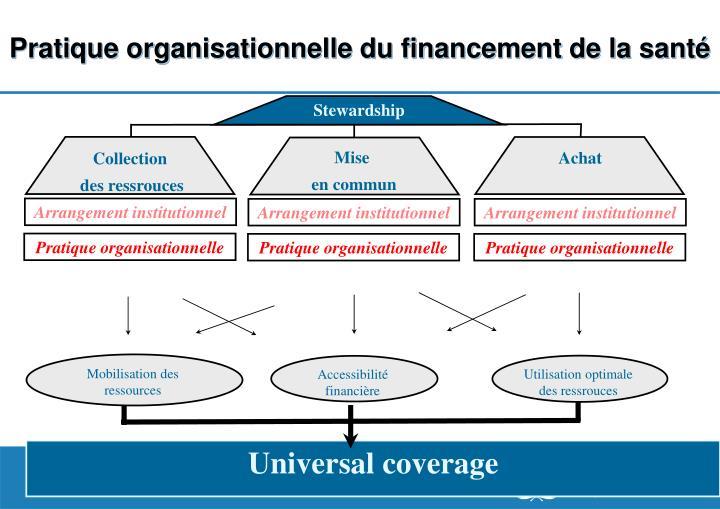 Pratique organisationnelle du financement de la santé