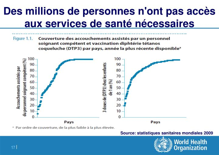 Des millions de personnes n'ont pas accès aux services de santé nécessaires