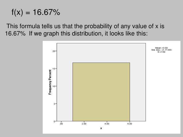 f(x) = 16.67%