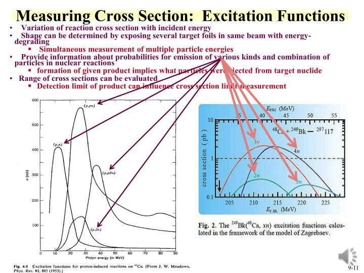 Measuring Cross Section:  Excitation Functions