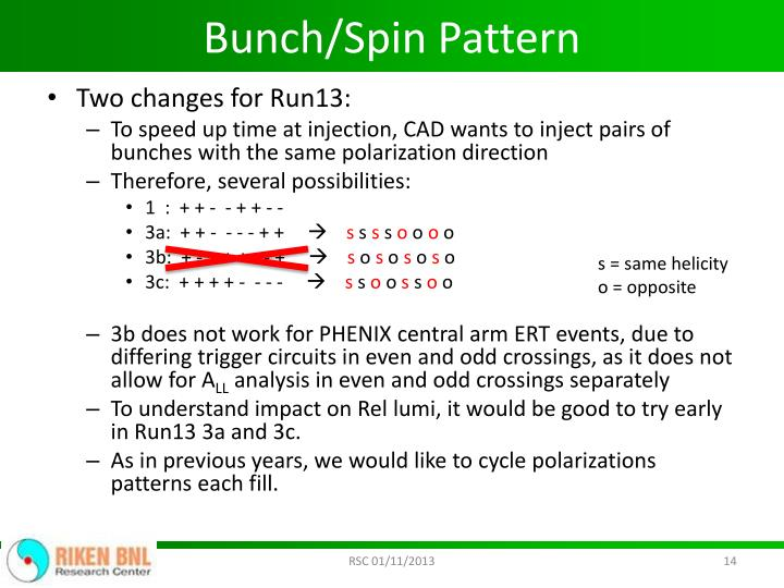 Bunch/Spin Pattern