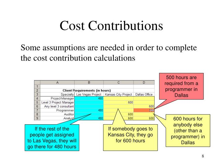 Cost Contributions