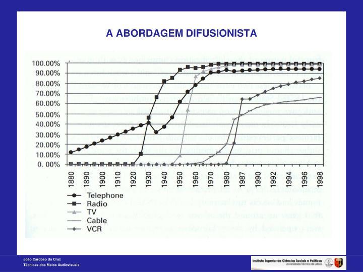 A ABORDAGEM DIFUSIONISTA