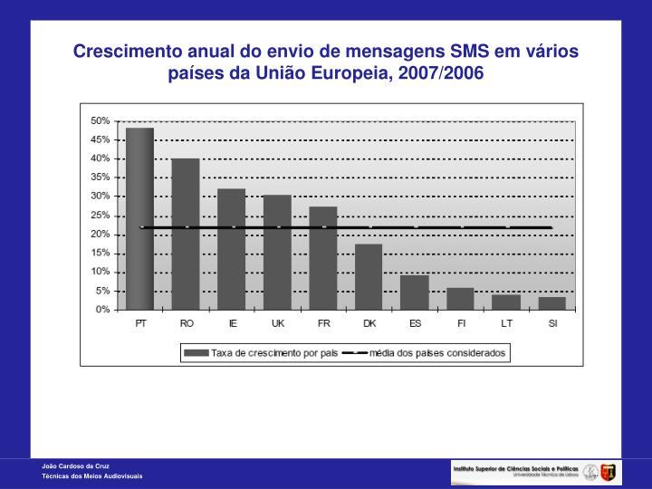 Crescimento anual do envio de mensagens SMS em vários países da União Europeia, 2007/2006