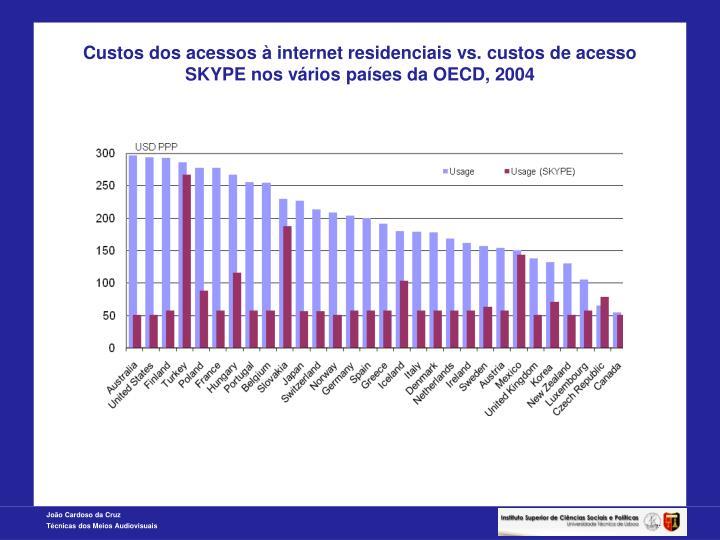 Custos dos acessos à internet residenciais vs. custos de acesso SKYPE nos vários países da OECD, 2004