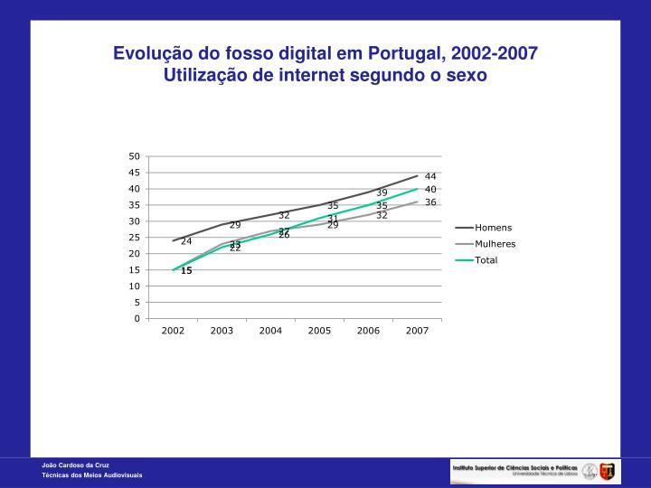 Evolução do fosso digital em Portugal, 2002-2007