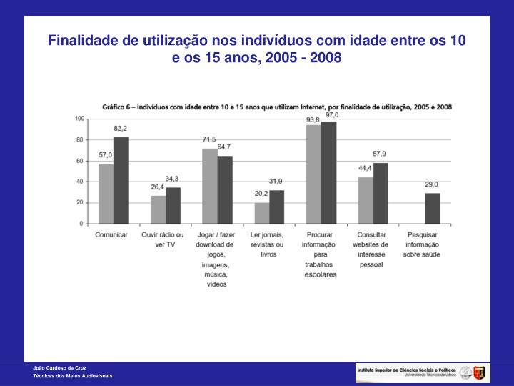Finalidade de utilização nos indivíduos com idade entre os 10 e os 15 anos, 2005 - 2008