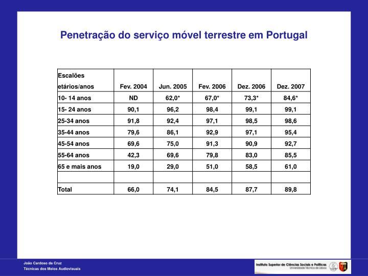Penetração do serviço móvel terrestre em Portugal