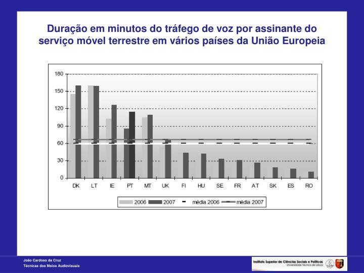Duração em minutos do tráfego de voz por assinante do serviço móvel terrestre em vários países da União Europeia