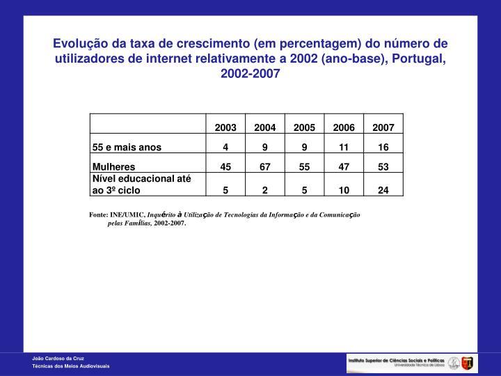 Evolução da taxa de crescimento (em percentagem) do número de utilizadores de internet relativamente a 2002 (ano-base), Portugal, 2002-2007