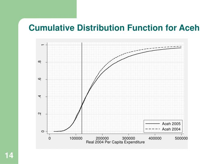 Cumulative Distribution Function for Aceh