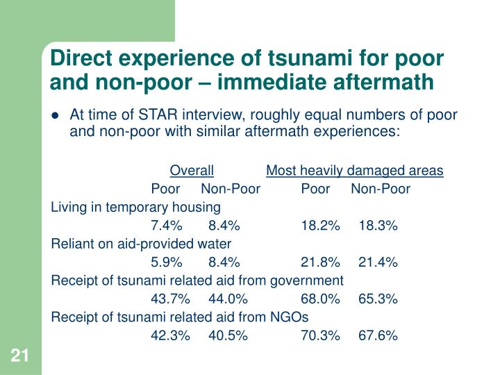 Direct experience of tsunami for poor and non-poor – immediate aftermath