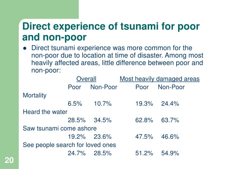 Direct experience of tsunami for poor and non-poor
