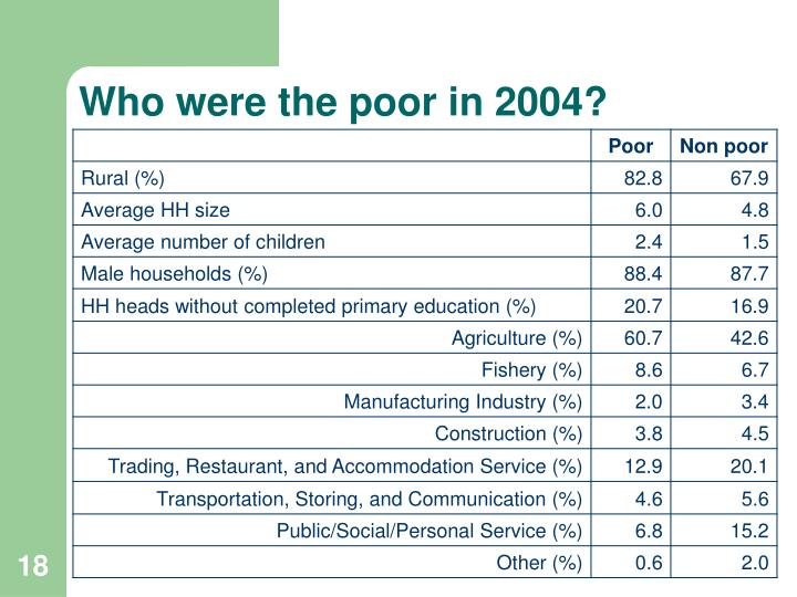 Who were the poor in 2004?
