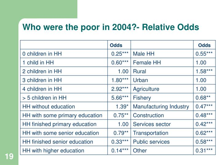 Who were the poor in 2004?- Relative Odds