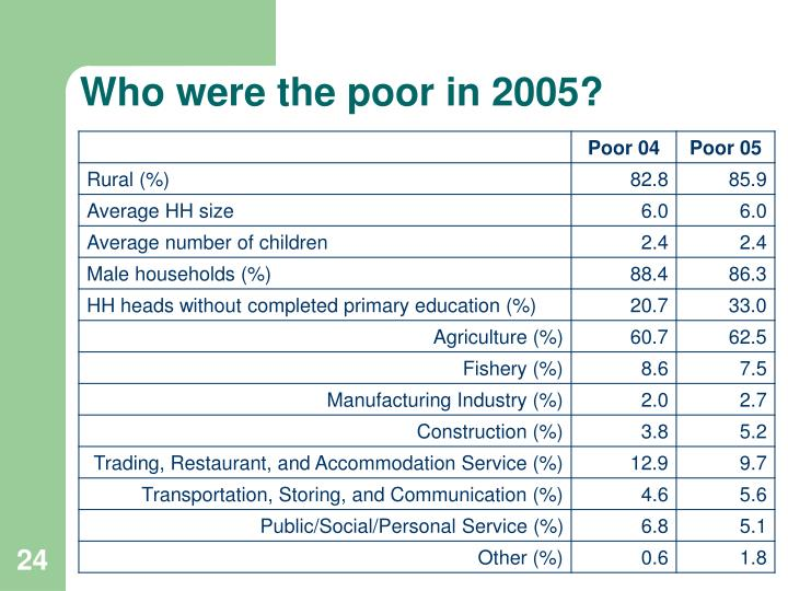 Who were the poor in 2005?