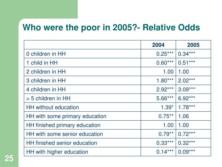 Who were the poor in 2005?- Relative Odds
