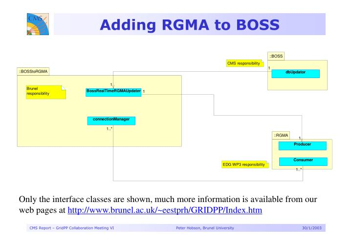 Adding RGMA to BOSS