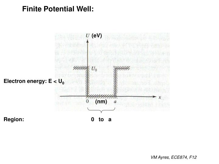 Finite Potential Well: