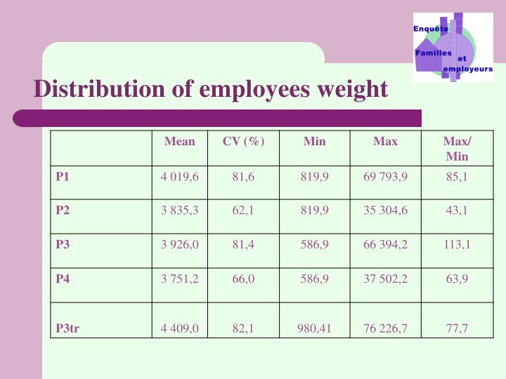 Distribution of employees weight