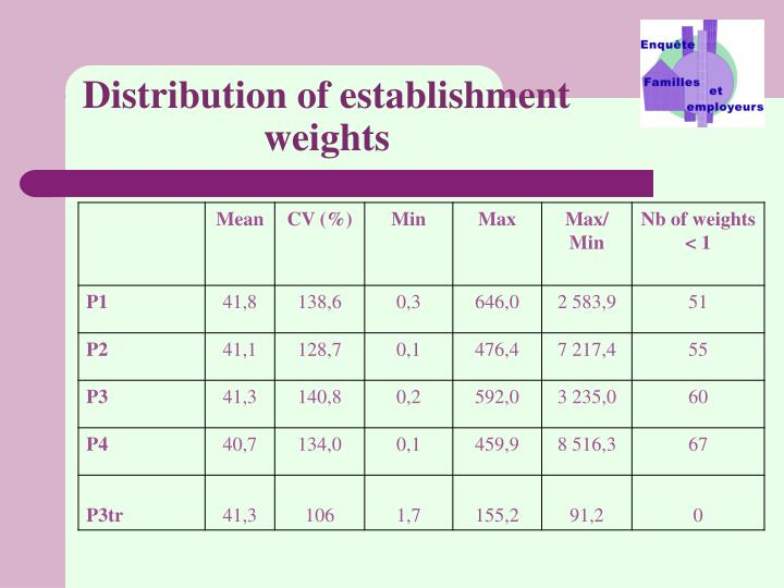 Distribution of establishment weights