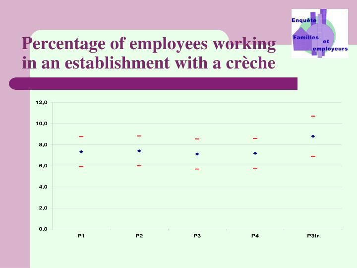 Percentage of employees working in an establishment with a crèche