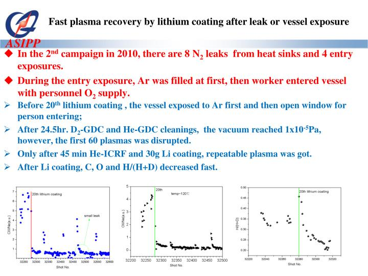 Fast plasma recovery by lithium coating after leak or vessel exposure