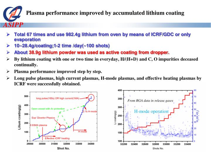 Plasma performance improved by accumulated lithium coating