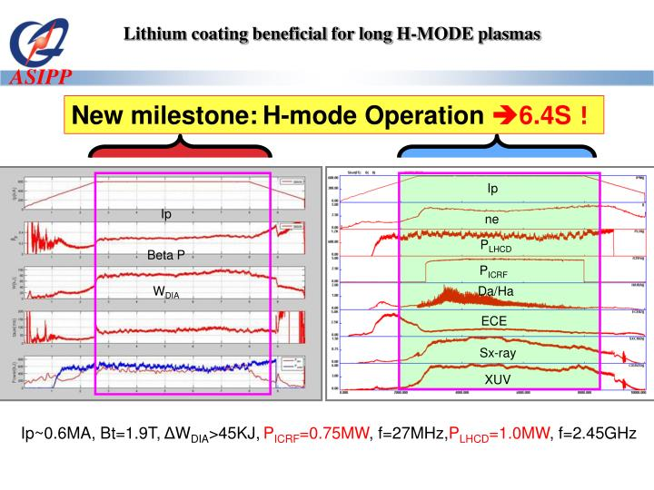 Lithium coating beneficial for long H-MODE plasmas