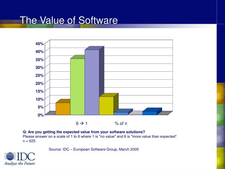 The Value of Software