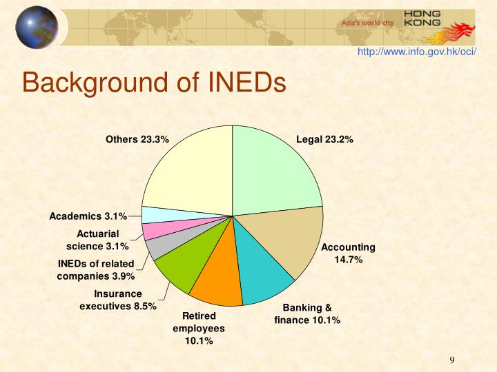 Background of INEDs