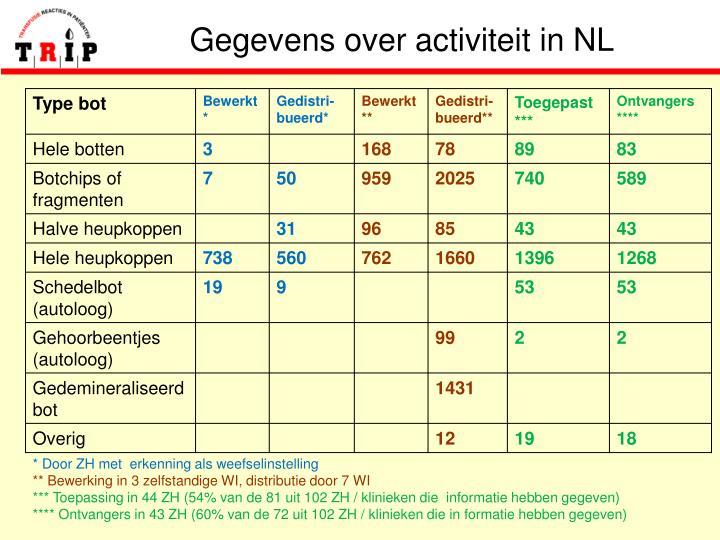 Gegevens over activiteit in NL