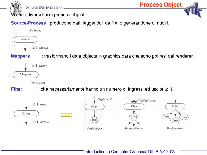 Process Object
