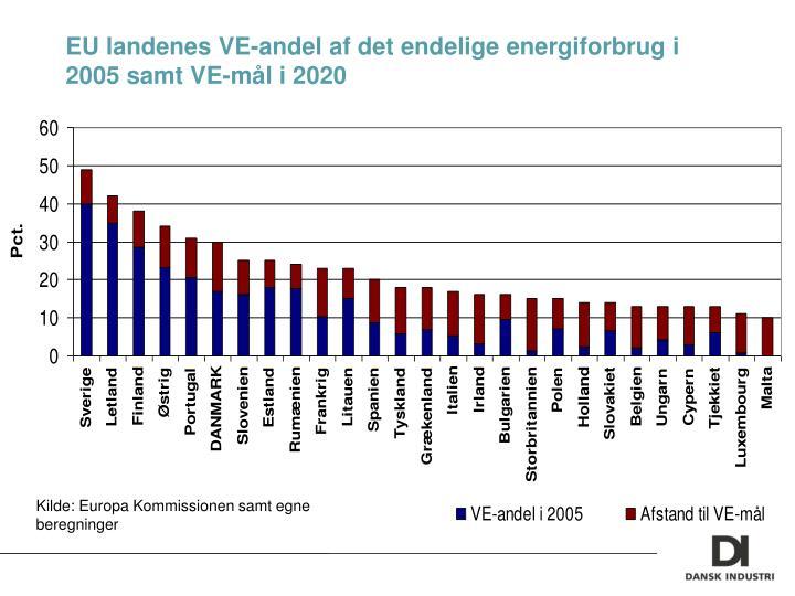 EU landenes VE-andel af det endelige energiforbrug i 2005 samt VE-mål i 2020