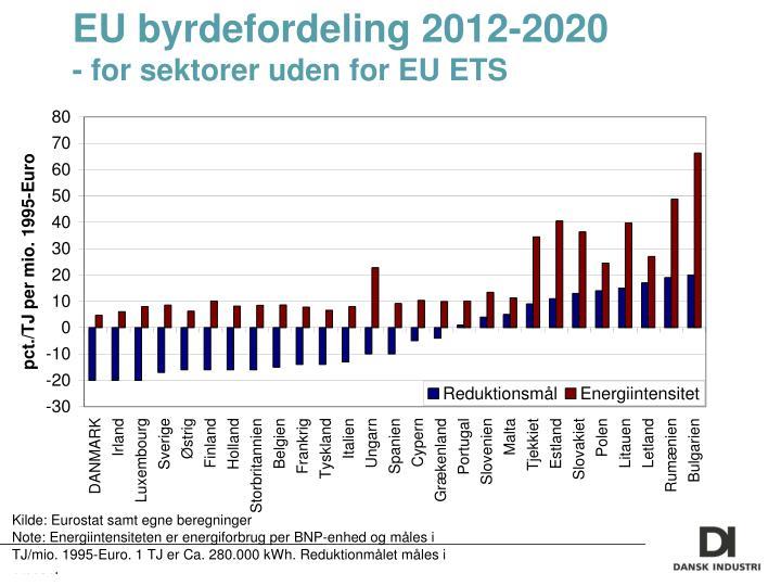 EU byrdefordeling 2012-2020