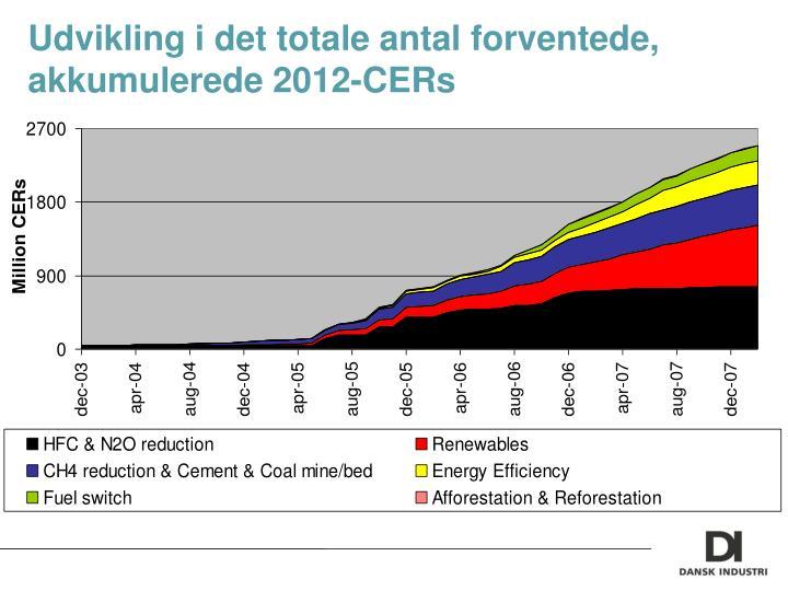 Udvikling i det totale antal forventede, akkumulerede 2012-CERs