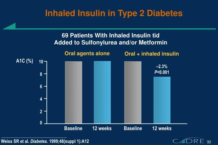 Inhaled Insulin in Type 2 Diabetes