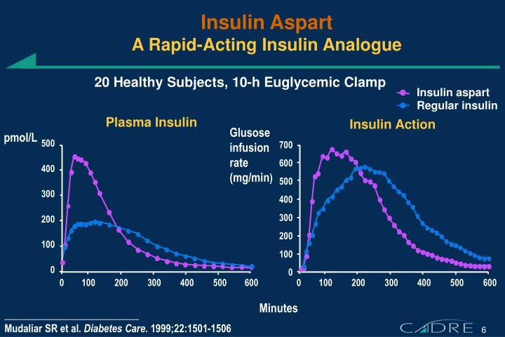 Insulin Aspart