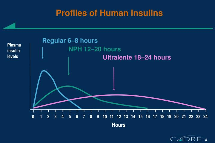 Profiles of Human Insulins