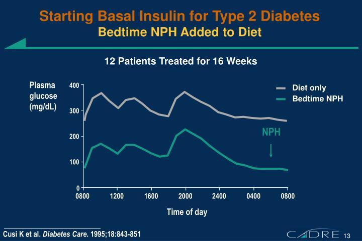 Starting Basal Insulin for Type 2 Diabetes