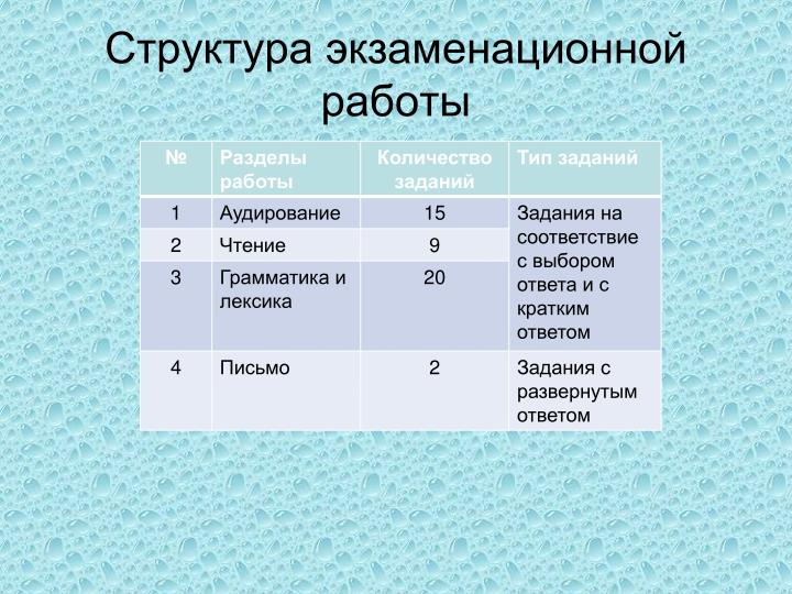 Структура экзаменационной работы