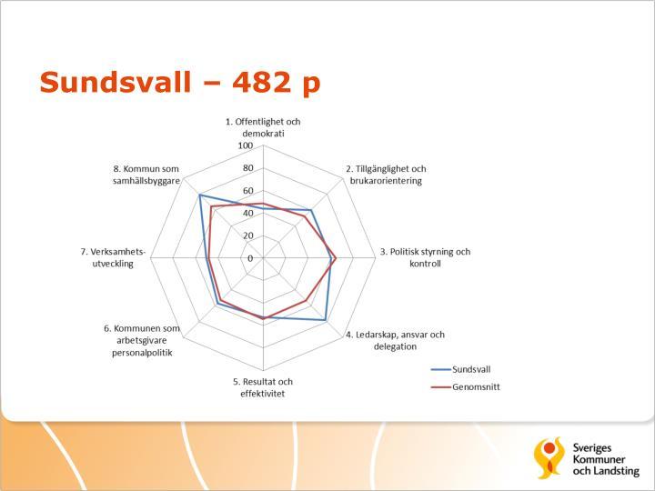 Sundsvall – 482 p