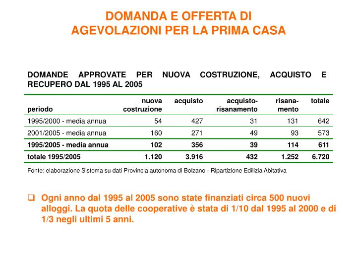 DOMANDA E OFFERTA DI