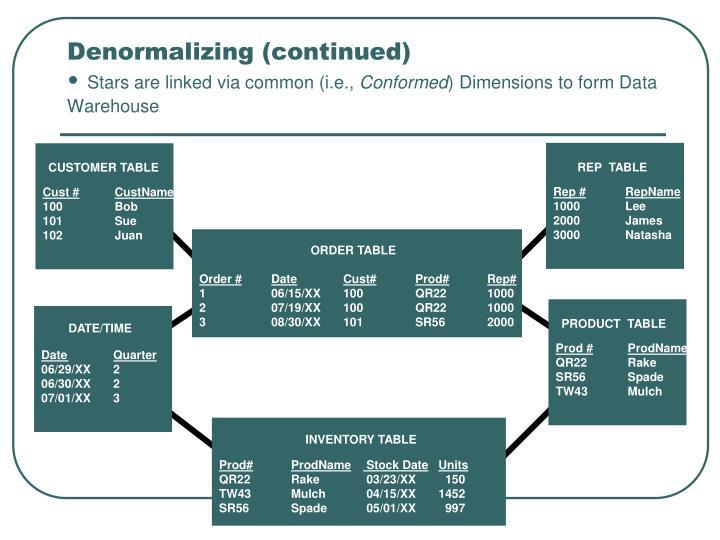 Denormalizing