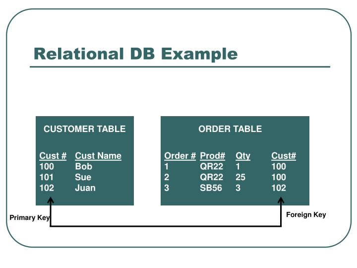 Relational db example
